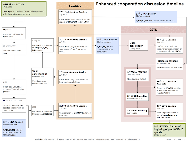Flowchart of discussions in UN system on enhanced cooperation in Internet governance (version 1.0)